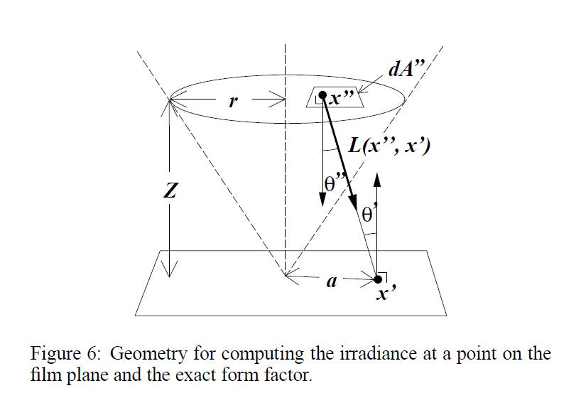 A Realistic Camera Model for Computer Graphics: Figure 6